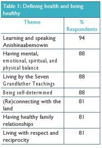 The meaning(s), barriers and facilitators of Anishinaabe health: Implications for culturallysafe health care